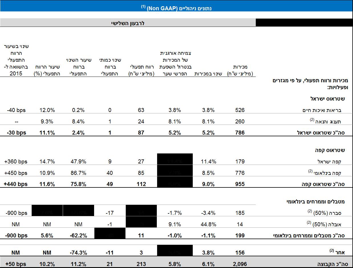 טבלת נתוני דוחות כספיים חלק ראשון