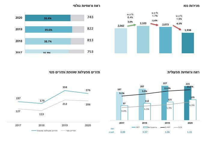 נתונים פיננסים עיקריים למחצית השנה-2
