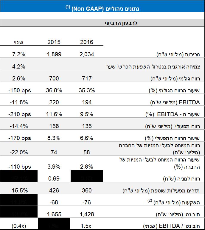 טבלת נתונים כספיים של הדוחות