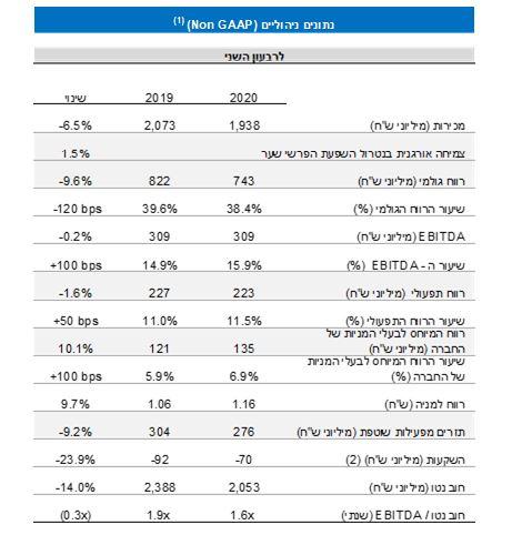נתונים פיננסים עיקריים למחצית השנה-3