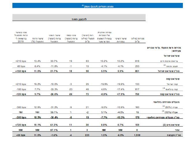 נתונים פיננסים עיקריים למחצית השנה-4