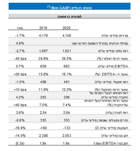 נתונים פיננסים עיקריים למחצית השנה-5