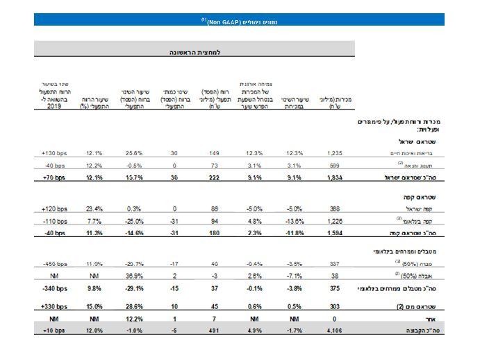 נתונים פיננסים עיקריים למחצית השנה-6
