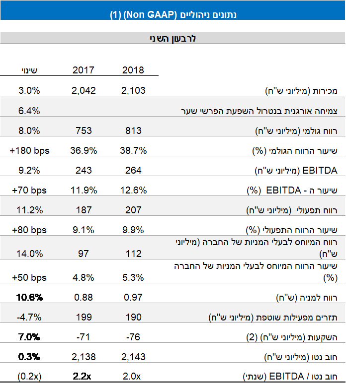 financial reports 2018 table1