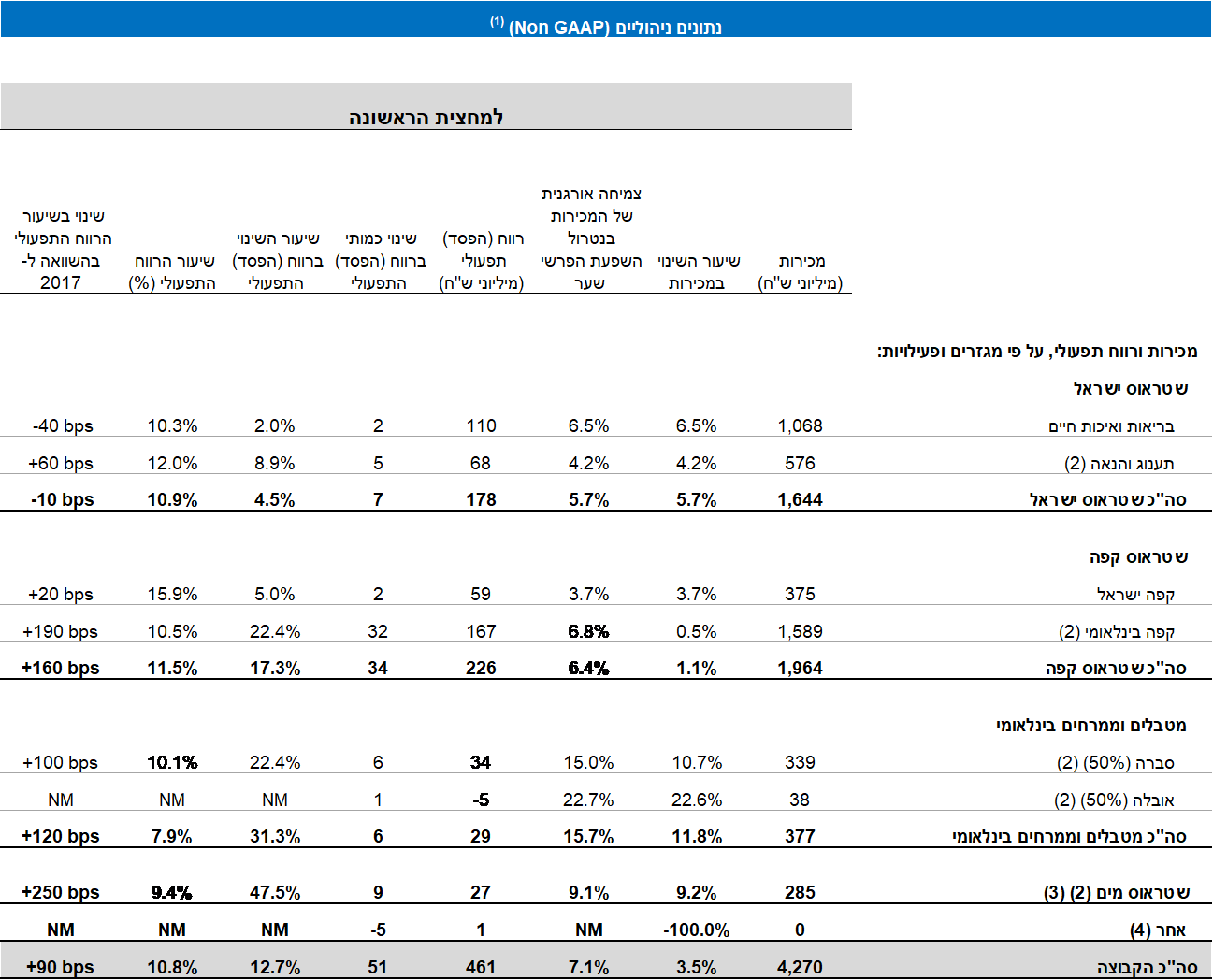 financial reports 2018 table4