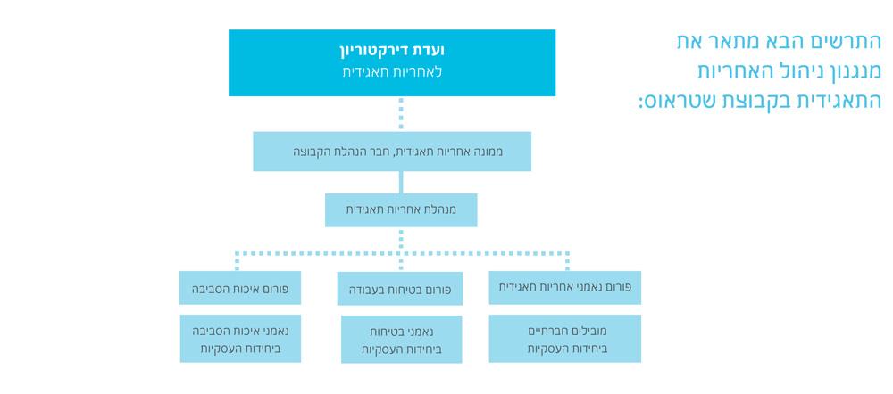 מנגנון ניהול האחריות התאגידית בקבוצת שטראוס