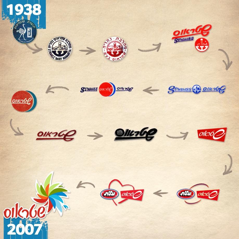 אבולוצית לוגו חברת שטראוס משנת 1938 עד לאחר המיזוג עם חברת עלית, נוצר לוגו חדש ומאוחד בשנת 2007.